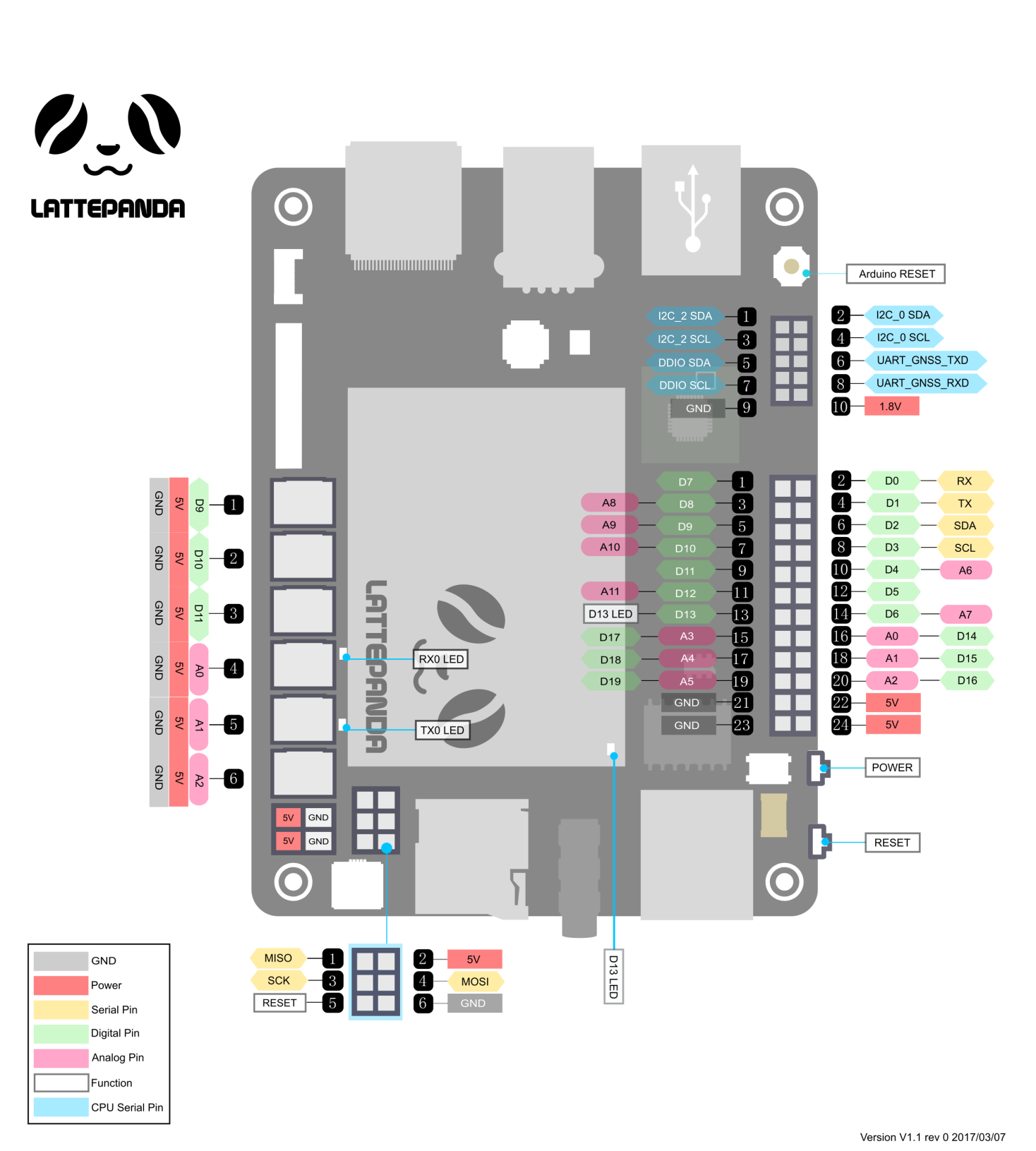 Docs Lattepanda Arduino Can Bus Wiring Diagram Also Mini Usb Pinout Below Is A Basic That Displays All The Pins Image1 Pinouts